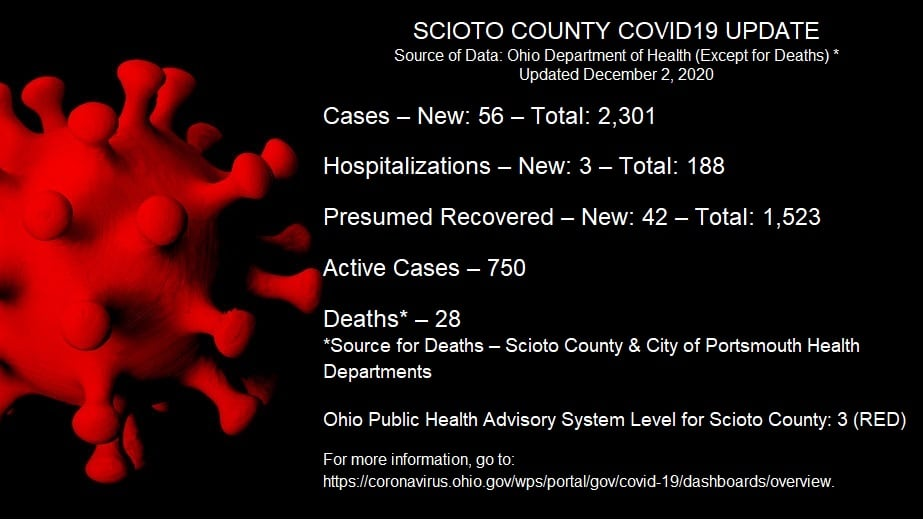 A daily update for Scioto County COVID-19 numbers for Dec. 2, 2020