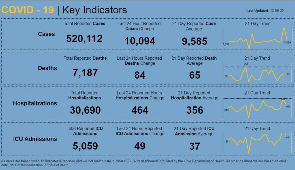 Statewide coronavirus numbers for Dec. 9, 2020