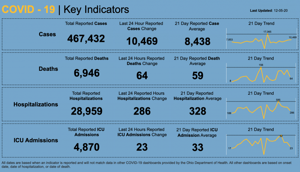 Statewide numbers for COVID-19 on Dec. 5