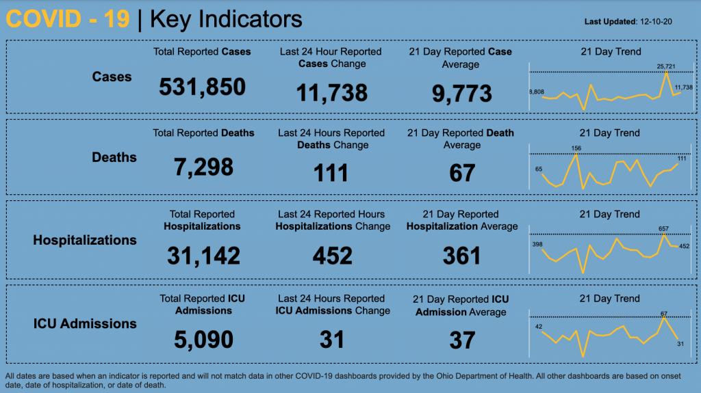 Statewide coronavirus numbers for Dec. 10, 2020