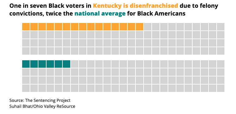 A graph shows black disenfranchised voters in Kentucky