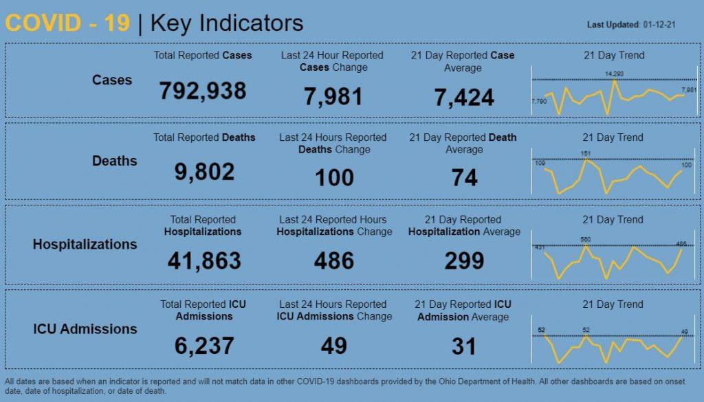 Statewide coronavirus numbers for Jan. 12, 2021