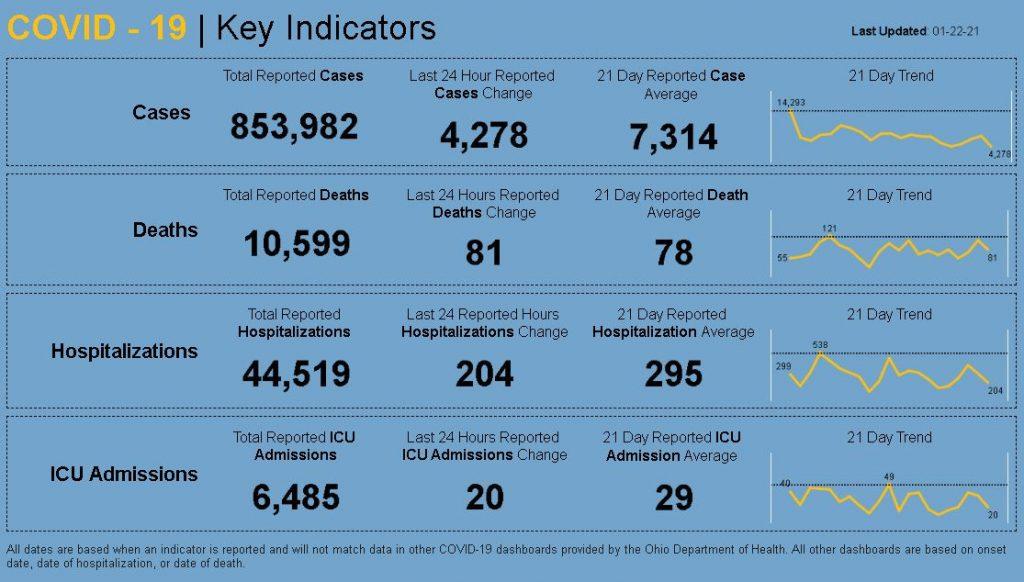 Statewide coronavirus numbers for Jan. 22, 2021