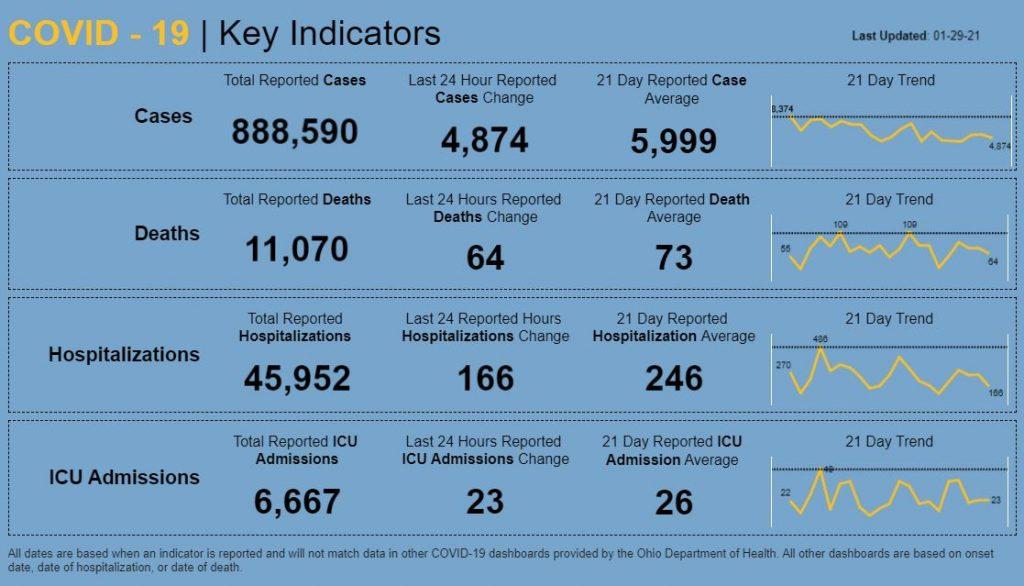 Statewide coronavirus numbers for Jan. 29, 2021