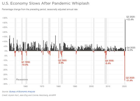 A chart shows GDP percentage change from the preceding period