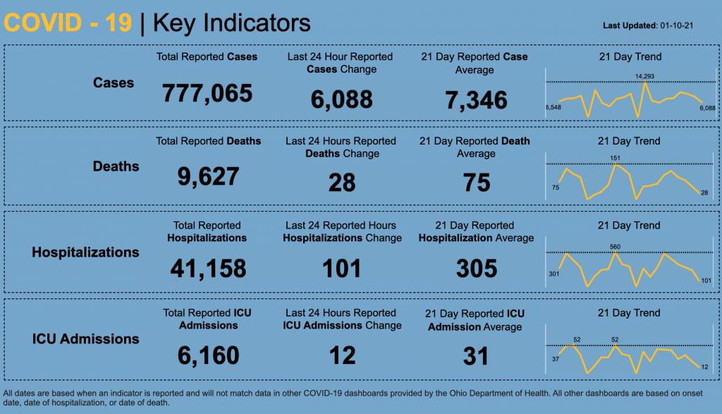 Statewide coronavirus numbers for Jan. 10, 2021