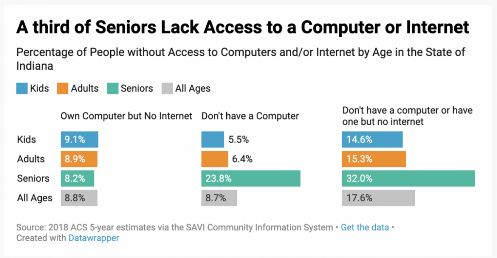 A graph shows a third of seniors lack access to the internet or a computer