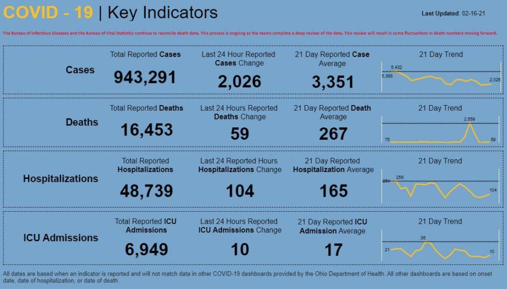 Statewide coronavirus numbers for Feb. 16, 2021