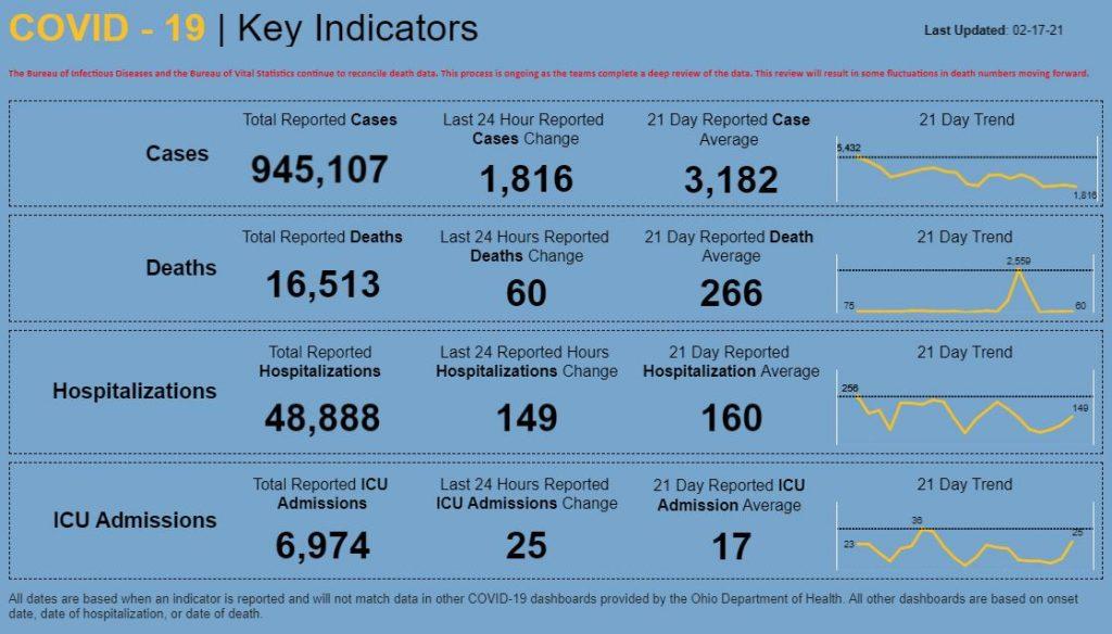 Statewide coronavirus data for Feb. 17, 2021