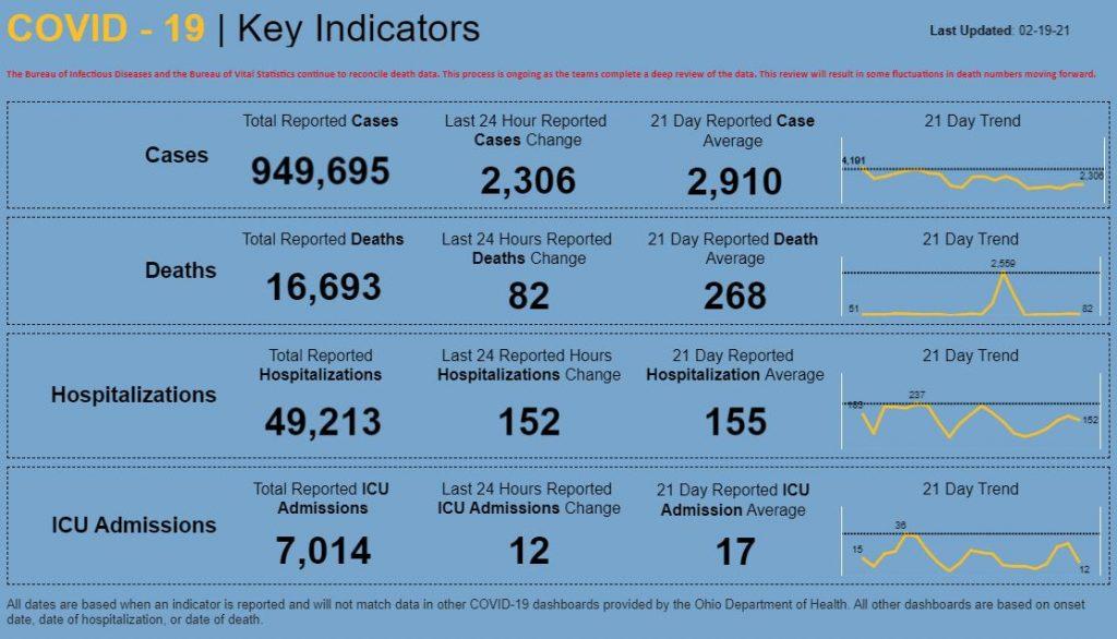 Statewide coronavirus numbers for Feb. 19, 2021
