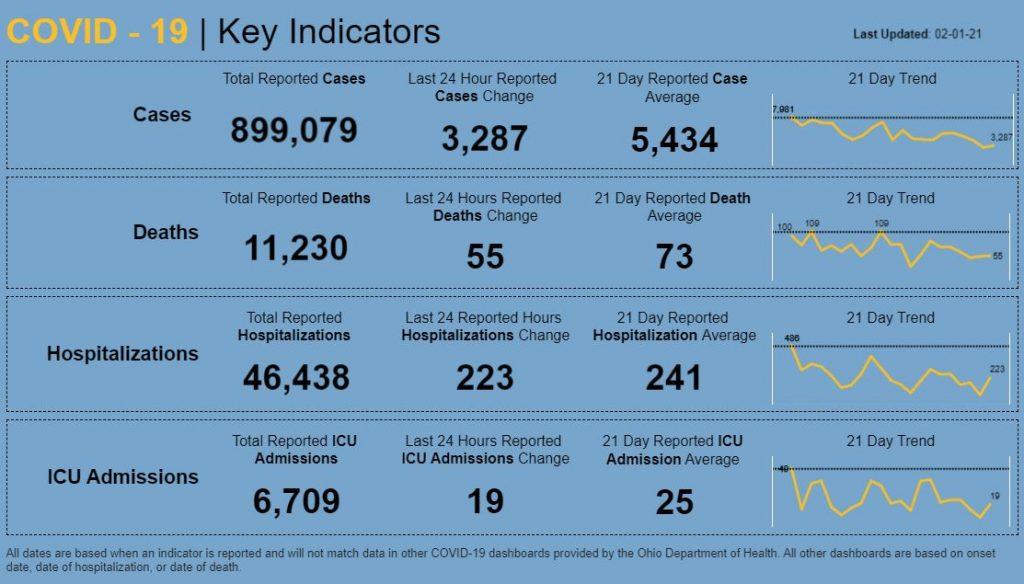 Statewide coronavirus numbers for Feb. 1, 2021.