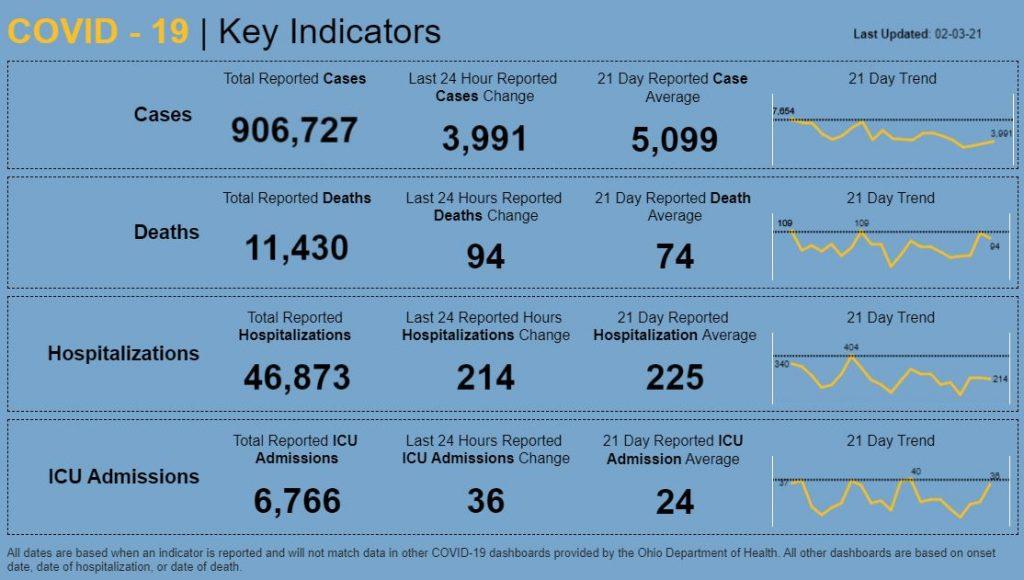 Statewide coronavirus data for Feb. 3, 2021