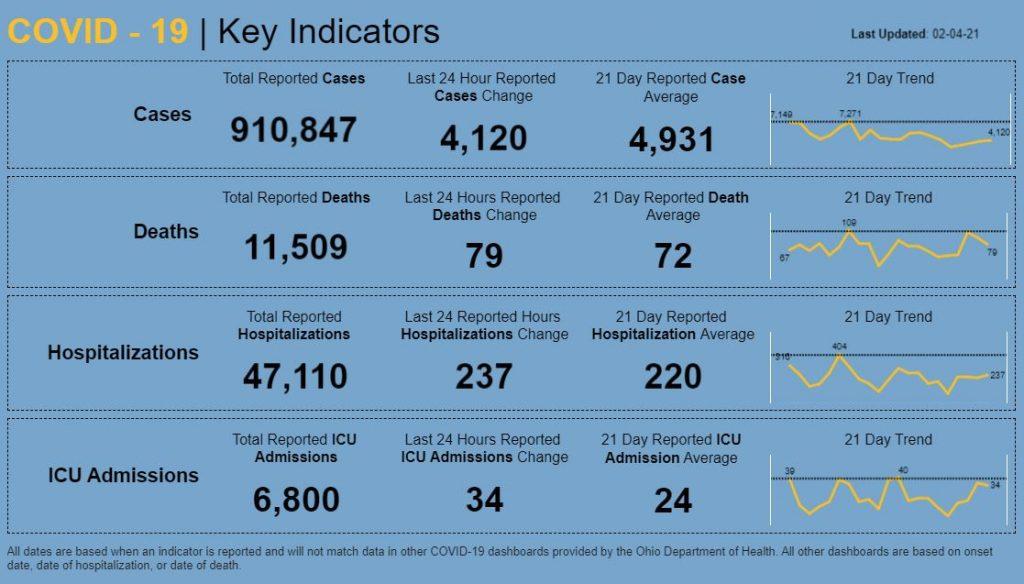 Statewide coronavirus numbers for Feb. 4, 2021