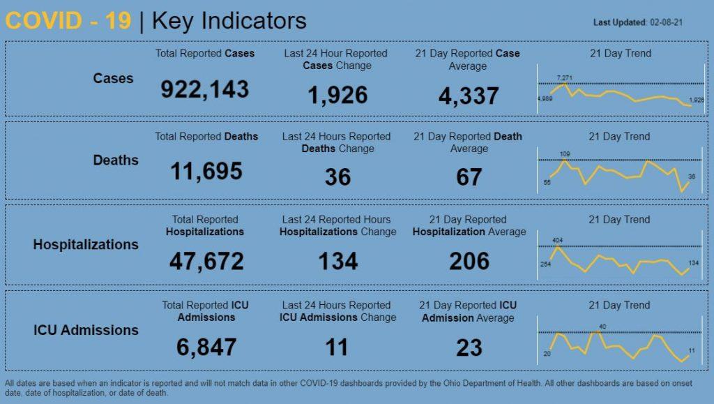 Statewide coronavirus numbers for Feb. 8, 2021