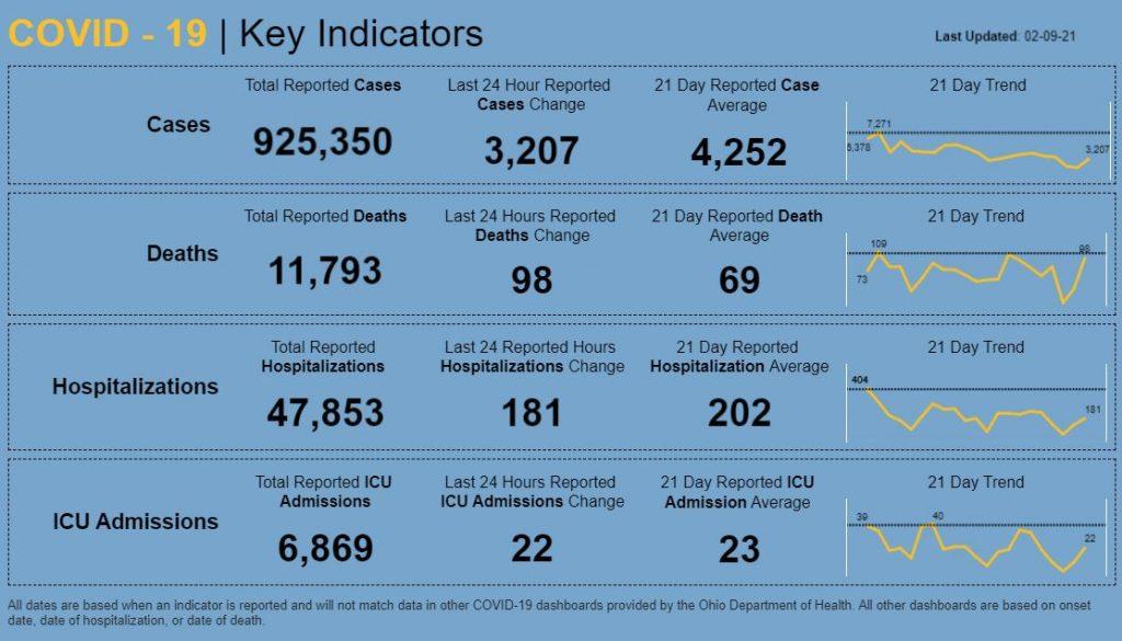 Statewide coronavirus numbers for Feb. 9, 2021.