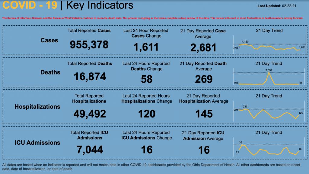 Statewide coronavirus numbers for Feb. 22, 2021
