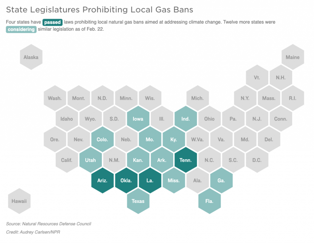 Four states have passed laws prohibiting local natural gas bans aimed at addressing climate change. Twelve more states were considering similar legislation as of Feb. 22.