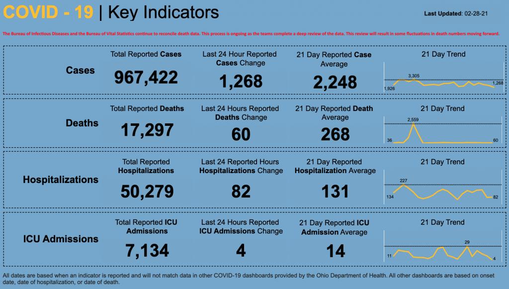 Statewide coronavirus data