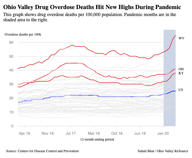 A graph shows overdose deaths per 100,000 people