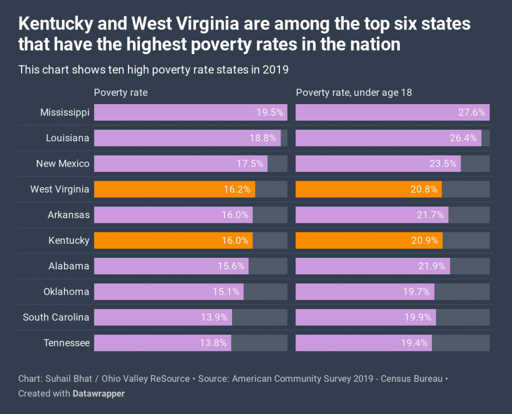 This chart shows ten high poverty rate states in 2019
