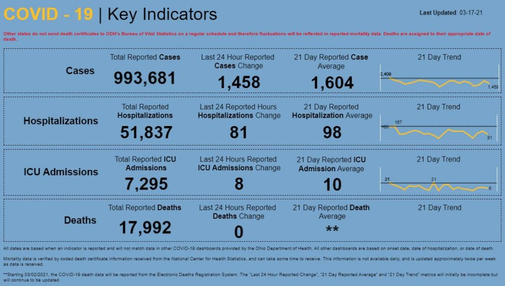 Statewide coronavirus data for March 17, 2021