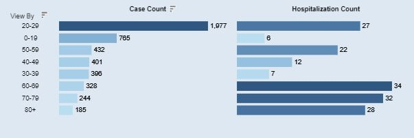 An age breakdown of Athens Co. COVID-19 cases for March 17, 2021.