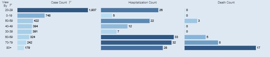 An age breakdown of Athens Co. COVID-19 cases for March 1, 2021.