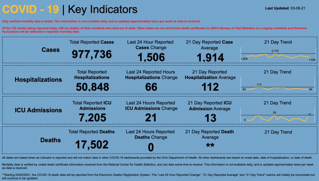 Statewide coronavirus data for March 6, 2021