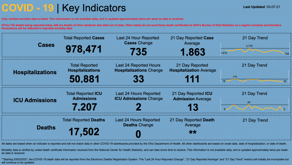 Statewide coronavirus numbers for March 7, 2021