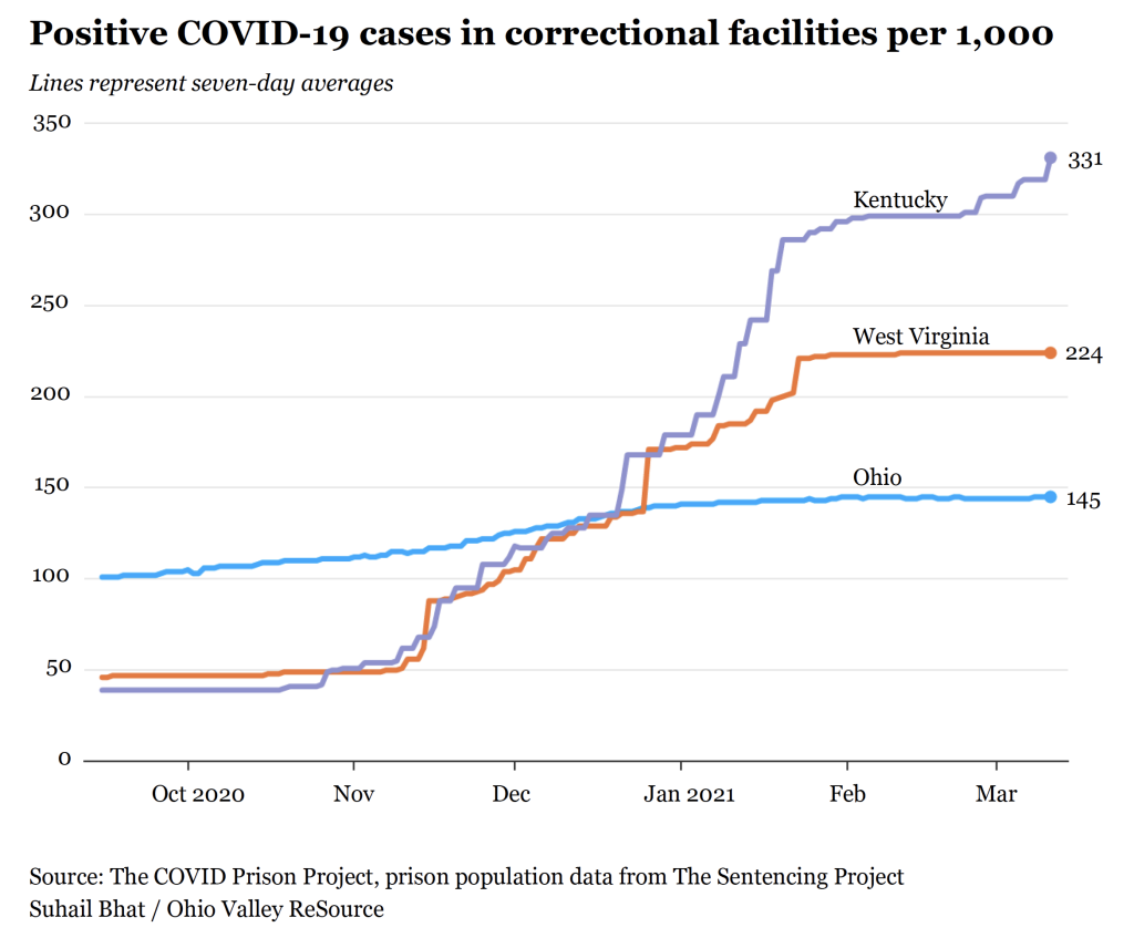 Seven-day averages of COVID-19 cases in correctional facilities per 1,000