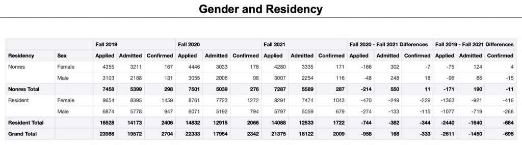 An enrollment report shows the number of applications, offers of admission and confirmed enrollments at Ohio University compared with the previous two years.