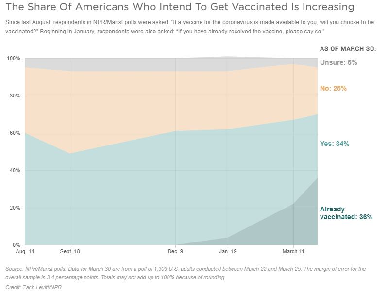 A Graph Based On A NPR/Maris Poll Shows The Share Of Americans Who Intend To Get Vaccinated Is Increasing