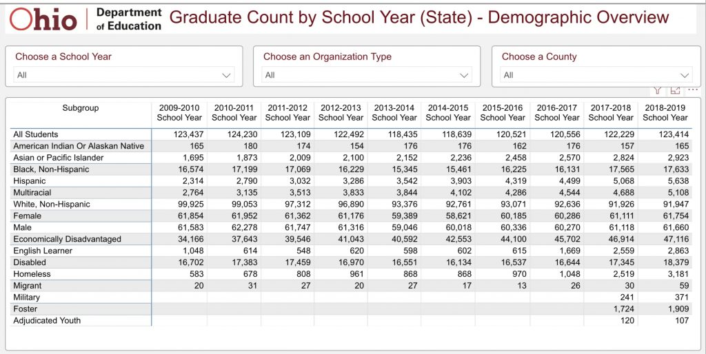 This table shows the actual number of Ohio high school graduates as compiled by the Ohio Department of Education.