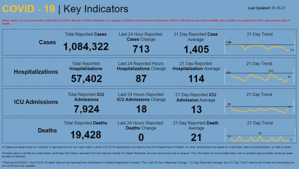 Statewide coronavirus numbers for May 10, 2021
