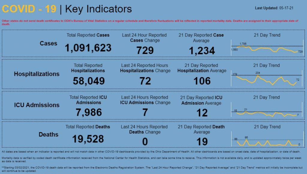 Statewide coronavirus numbers for May 17, 2021