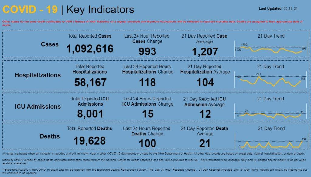 Statewide coronavirus numbers for May 18, 2021