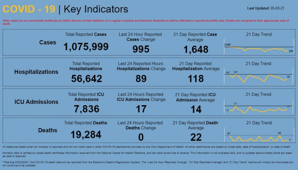 Statewide coronavirus numbers for May 3, 2021