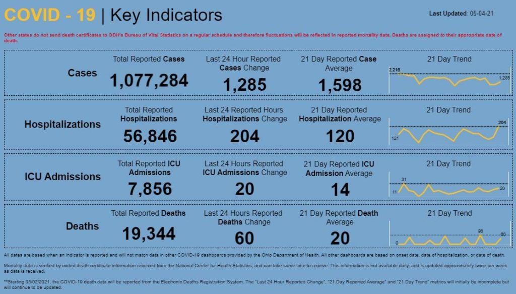 Statewide coronavirus numbers for May 4, 2021.