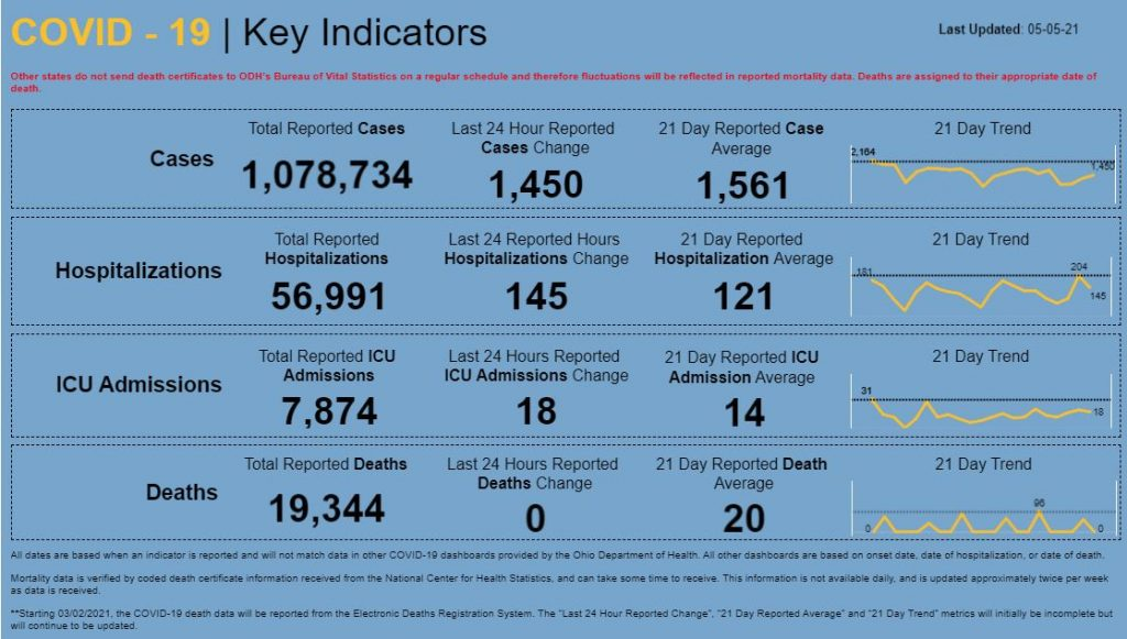 Statewide coronavirus numbers for May 5, 2021