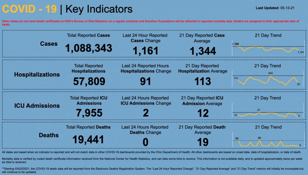 Statewide coronavirus numbers for May 13, 2021