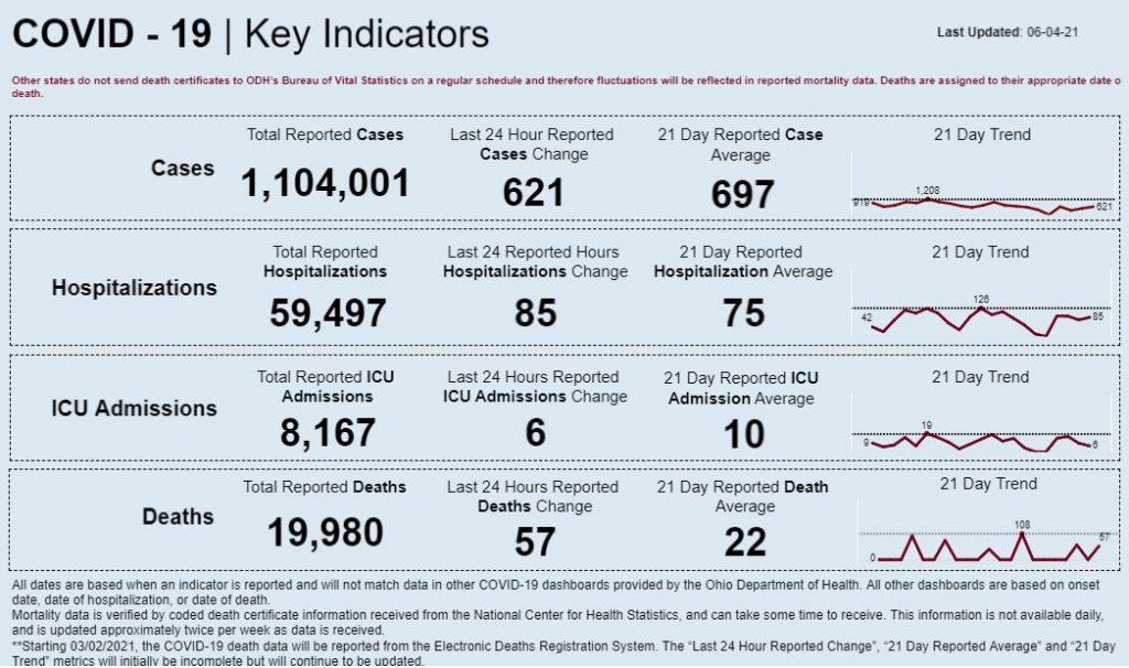 Statewide coronavirus numbers for June 4, 2021