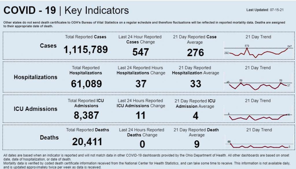 Statewide coronavirus data for July 15, 2021