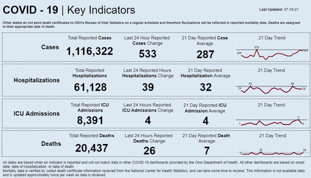 Statewide coronavirus data for July 16, 2021