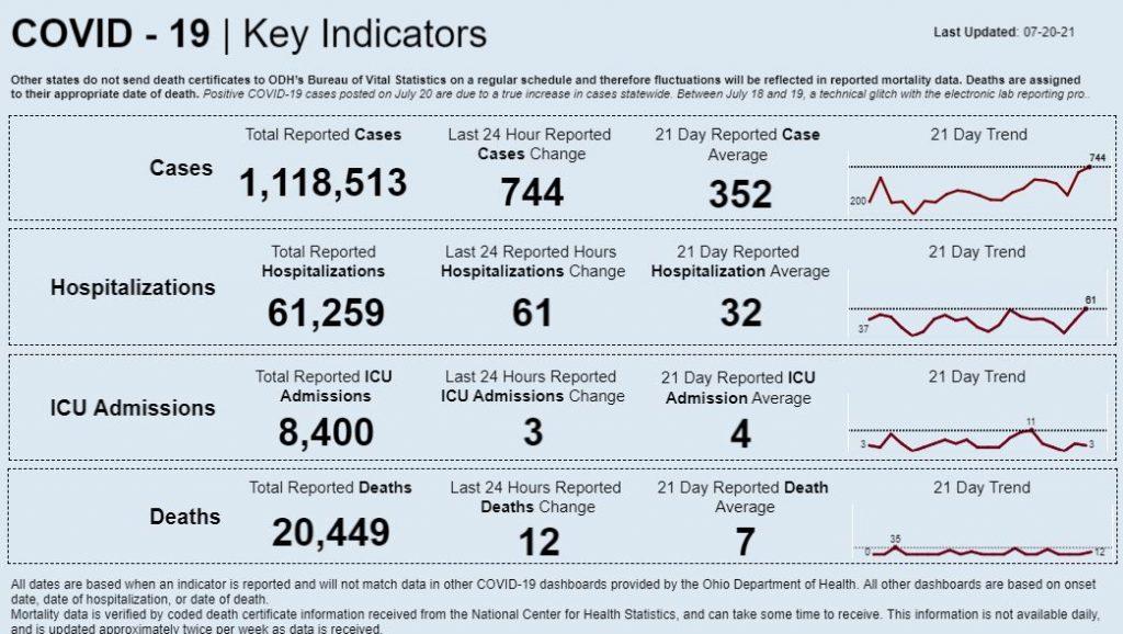 Statewide coronavirus data for July 20, 2021
