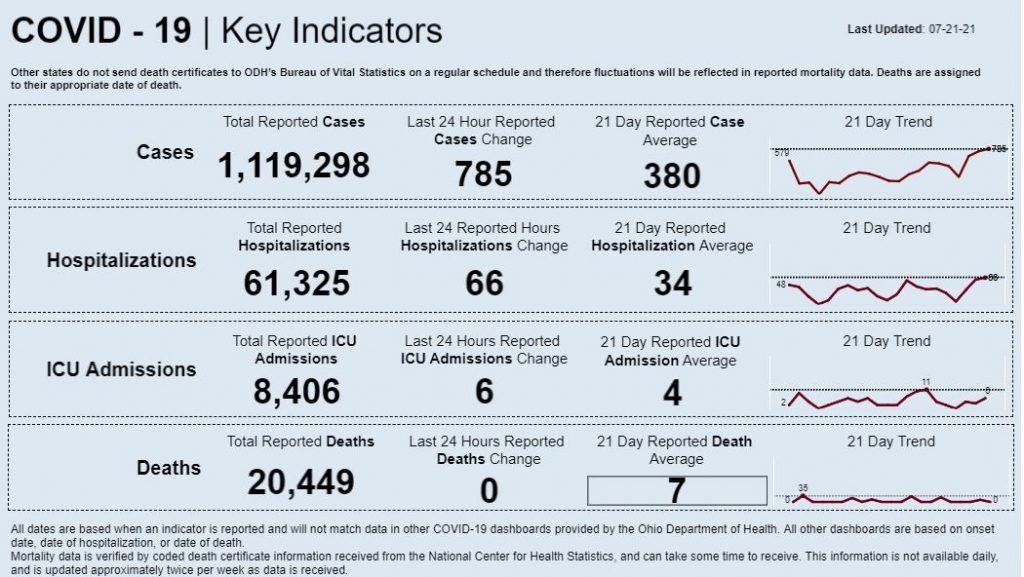 Statewide coronavirus data for July 21, 2021