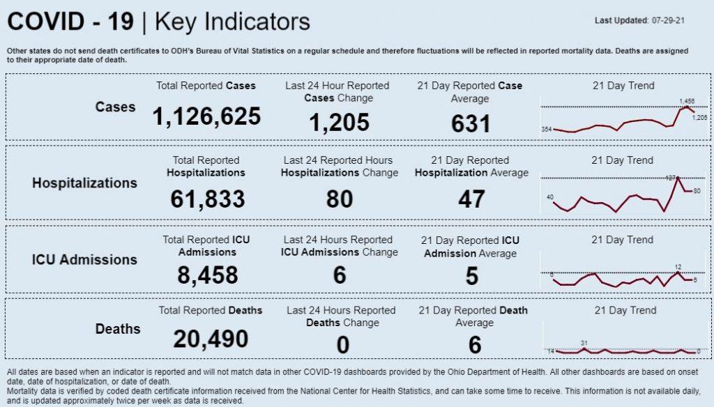 Statewide coronavirus data for July 29, 2021.