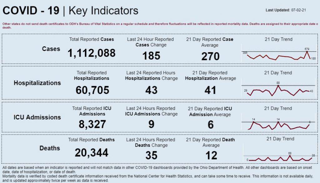 Statewide coronavirus data for July 2, 2021