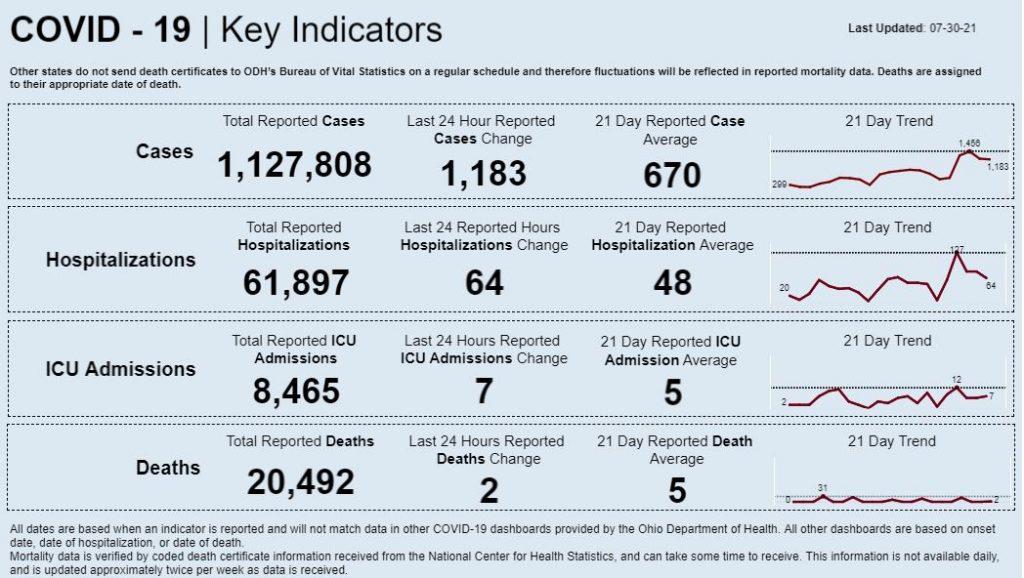 Statewide coronavirus data for July 30, 2021