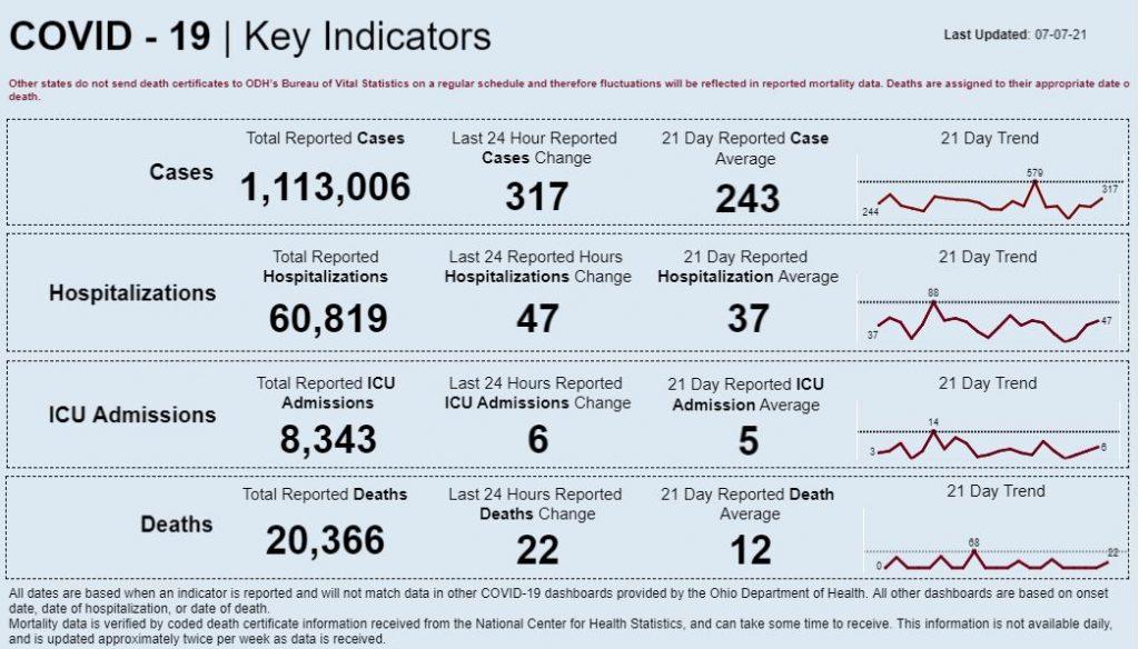 Statewide coronavirus data for July 7, 2021