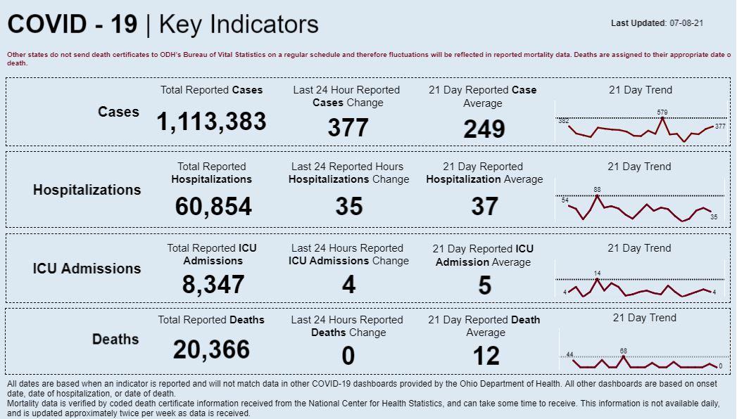 Statewide coronavirus data for July 8, 2021